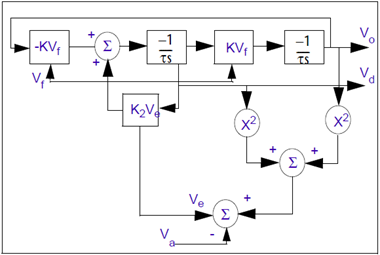 voltage controlled oscillators | pspice